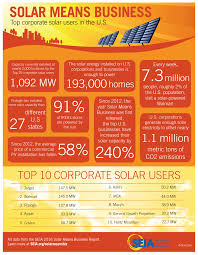 solar means business 2016 cheat sheet seia