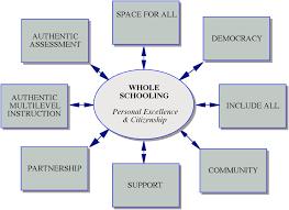 whole schooling renewal