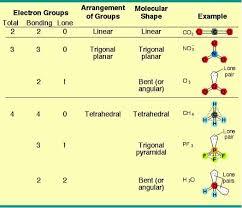 bonding and thermochemistry treenascool