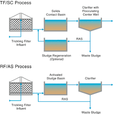design criteria for trickling filter municipal and industrial wastewater treatment using plastic