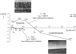flexible hard nanocomposite coatings rsc advances rsc
