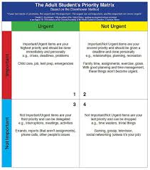 Help Desk Priority Matrix 4 Time Management Tips That Involve A Little Investment Of Time