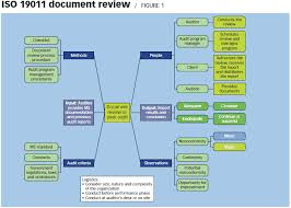 Desk Audit Definition Standards Outlook Conducting A Document Review