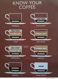 Memes About Coffee - know your coffee infographic weknowmemes