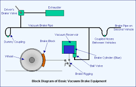 what is a vacuum braking system