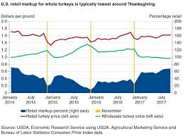 low wholesale turkey prices lower costs for consumers this