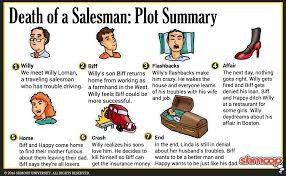 what goes in the summary of a resume death of a salesman summary click the plot infographic to download