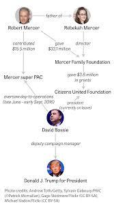 reclusive mega donor fueling donald trump u0027s white house hopes