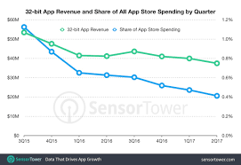 32 bit apps represented less than 1 of apple u0027s app store revenue