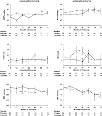 effect of losartan on prevention and progression of early diabetic