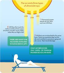 uva and uvb light uv protection chart broad spectrum sunscreen pinterest broad