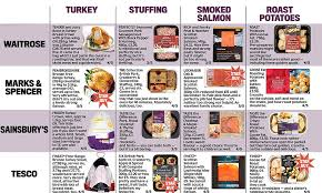 christmas dinner order online savvy shopper harriet arkell s guide to the best supermarket