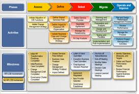 hr strategy template migration roadmap deliverables information and templates