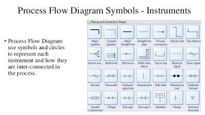 process flow and process chart