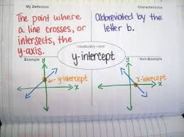 linear equations yea what is a equation straight line y intercept