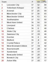 la liga premier league table view premier league and la liga table as at today the celebrity diary