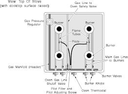 Ge Cooktop Troubleshooting Gas Stove U0026 Cooktop Repair Manual Chapter 5 Repair Manuals