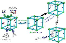 a bifunctional metal u2013organic framework featuring the combination