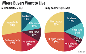 where buyers search