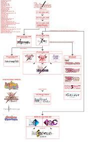timeline of fate series by kuroshinikami on deviantart