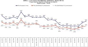 why are people losing trust in politics debating europe