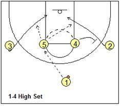 flex offense basketball plays basketball and basketball