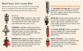 trim routers tool feature from issue 26