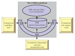 commercial risk model meta model of the coras platform
