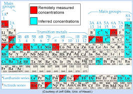 Solid Liquid Gas Periodic Table Psrd Cosmochemistry And Human Exploration