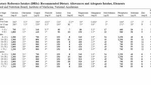 dietary reference intakes table how to use dietary reference intakes dri and recommended daily