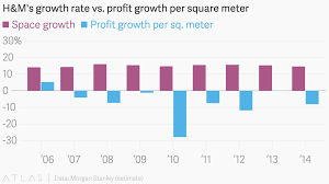 h u0026m u0027s growth rate vs profit growth per square meter