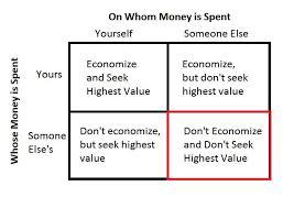four ways to spend money libertarian network of alternative