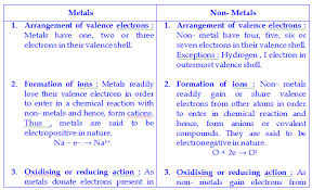 Cation And Anion Periodic Table Ncert Chemistry Classification Of Elements U0026 Periodicity In