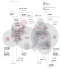 ideas about Qualitative Research Methods on Pinterest     Pinterest Literature Review Mapping  Considering the linear structure of a PhD thesis  the mapping aims to aid the readers in understanding the non linear mesh of