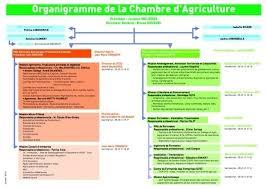 chambre agriculture mayenne en mayenne agriculture pays de la loire dans chambre agriculture