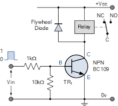 pulse width modulation used for motor control