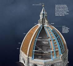 cupola s fiore dome of santa fiore search early renaissance