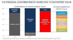 Proving The Contribution Of Marketing Investments And Assets To
