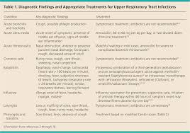 antibiotic use in acute upper respiratory tract infections