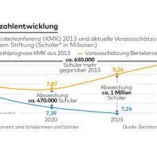 enorme unterschiede in deutschland bis bertelsmann deutschland droht ein bildungschaos welt