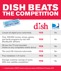 simply put dish network beats the competition check out this