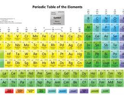 Ta Periodic Table Four New Elements Have Been Added To The Periodic Table