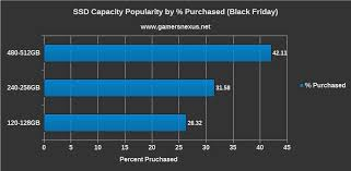 black friday ssd statistical analysis what were the most popular gpus u0026 ssds on