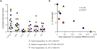 decreased hiv specific t regulatory responses are associated with