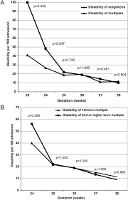 neurodevelopmental outcomes of preterm singletons twins and