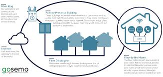 understanding home network design gosemo fiber