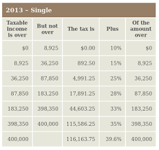 Tax Table 2013 United States How Does The Us Federal Income Tax System Work