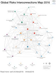 Forum Map Global Risks Interconnections Map 2016 Financial Times Zurich