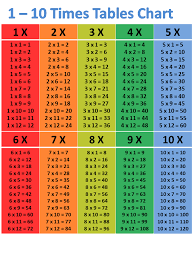 Printable Times Table Chart Printable Times Table 1 100 Activity Shelter