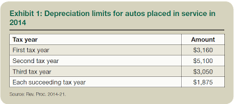 Depreciation Tables Depreciation Guidelines For Vehicles And When To Report Them As